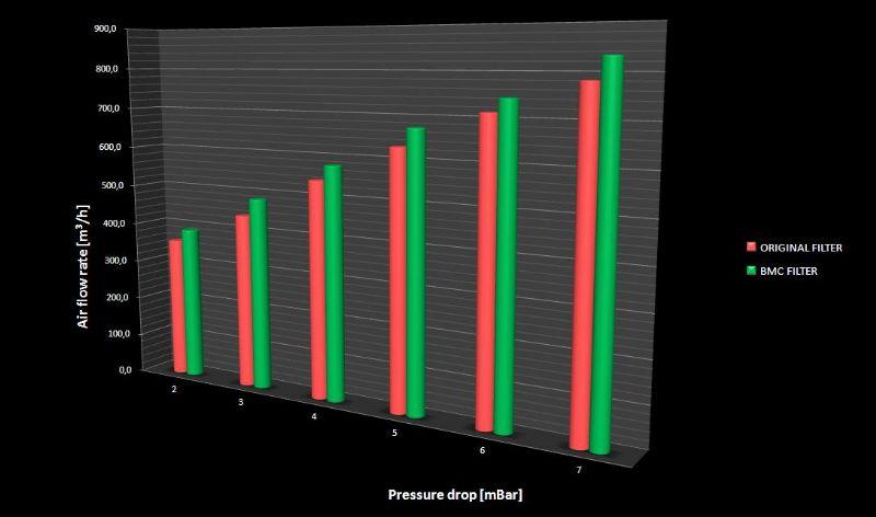 Luftfilter fra BMC - BMC airflow-diagram - altid mere flow og bedre filtrering! Klik for at forstørre!