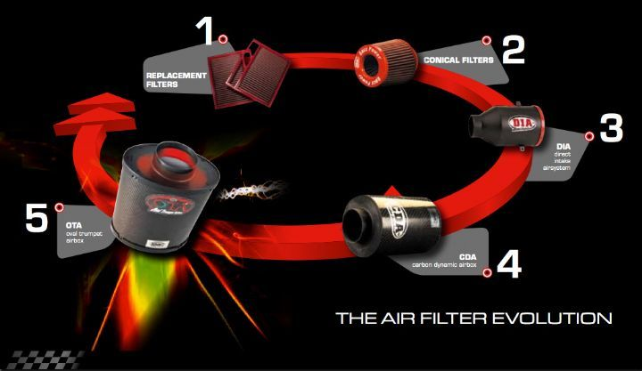 Luftfilter Evolution circle: F1 teknik fra BMC - luftfilter - sport luftfilter - injection kit - Carbon Airbox design