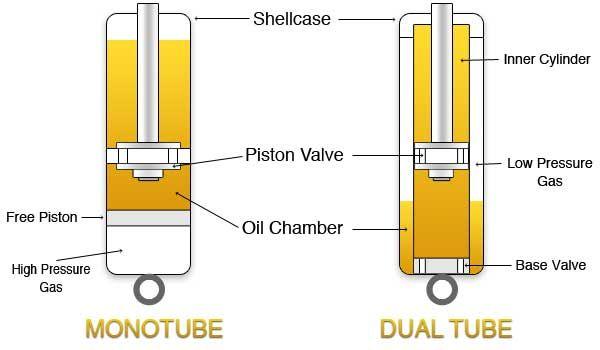 Monotube vs Twintube støddæmper teknik - Bilstein og H&R undervogne